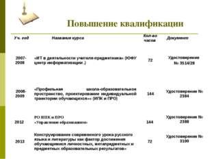 Повышение квалификации Уч. год Название курса Кол-во часов Документ 2007-200