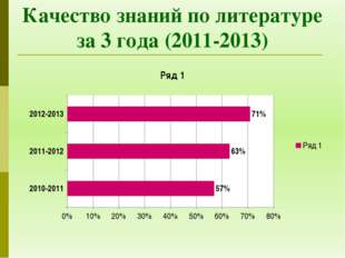 Качество знаний по литературе за 3 года (2011-2013)