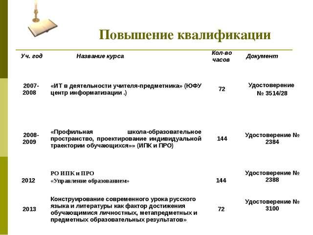Повышение квалификации Уч. год Название курса Кол-во часов Документ 2007-200...