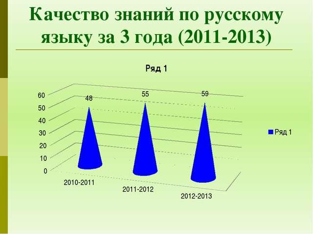 Качество знаний по русскому языку за 3 года (2011-2013)