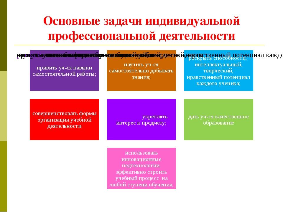 Основные задачи индивидуальной профессиональной деятельности