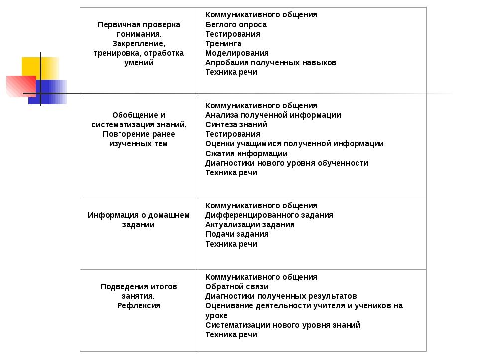 Сравнение целей деятельности учителя при организации традиционного и личност...