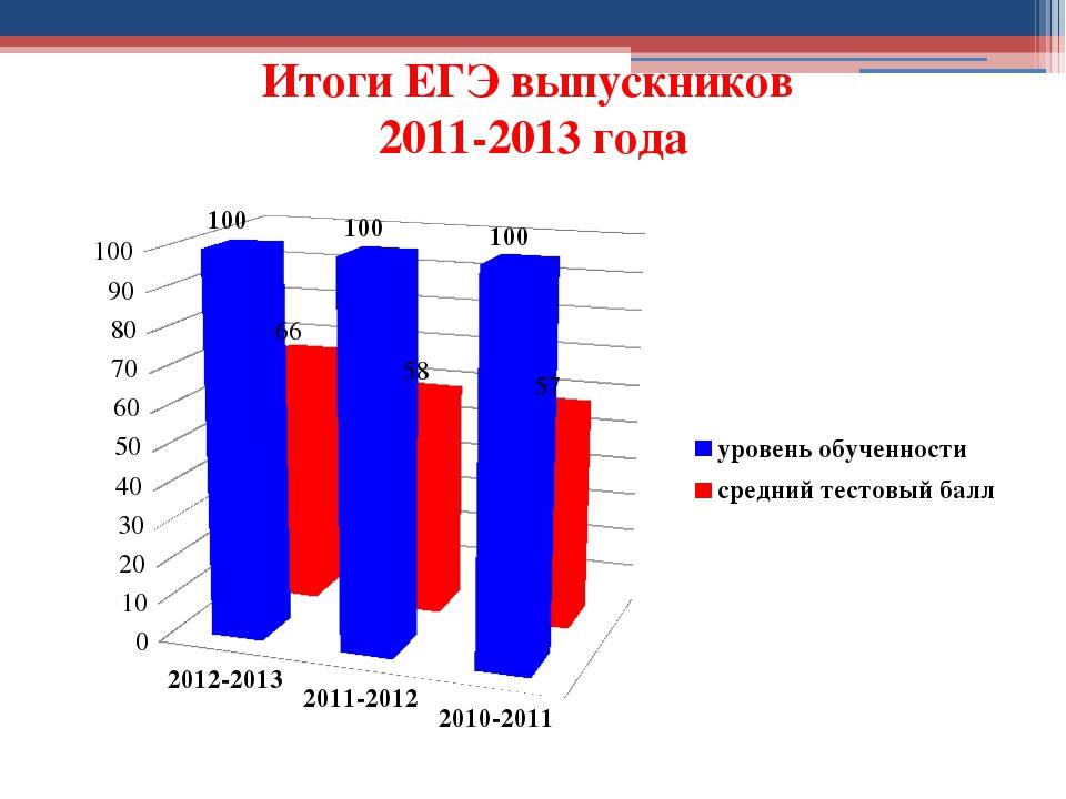 Итоги ЕГЭ выпускников 2011-2013 года