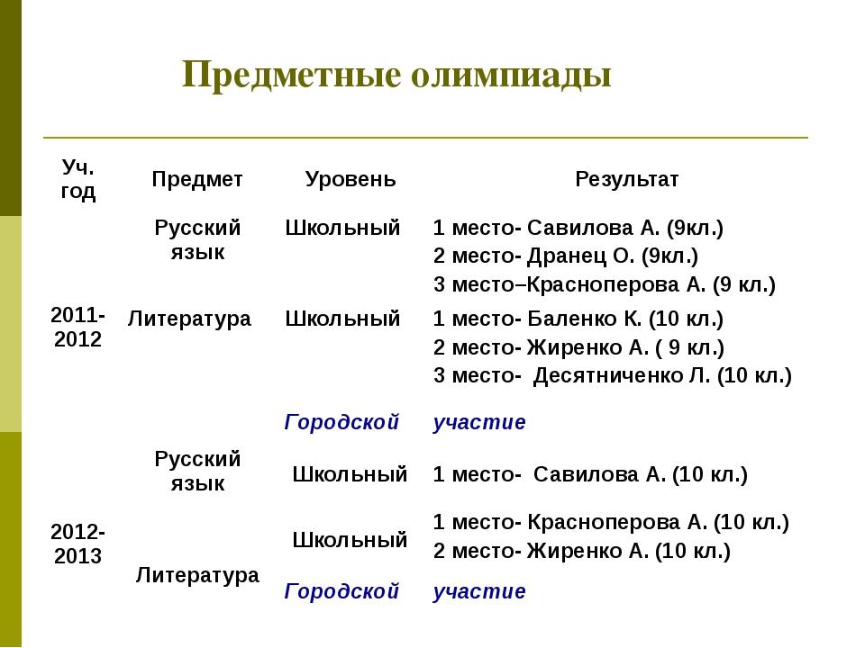 Предметные олимпиады Уч. год Предмет Уровень Результат 2011-2012 Русский язык...