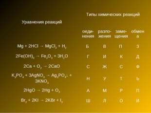 Уравнения реакцийТипы химических реакций оеди- ненияразло- жениязаме- щен