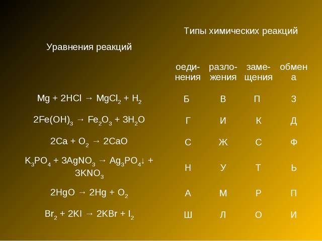 Уравнения реакцийТипы химических реакций оеди- ненияразло- жениязаме- щен...
