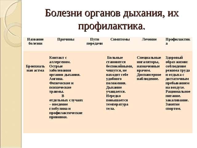 Болезни органов дыхания, их профилактика. Название болезниПричины  Пути пер...
