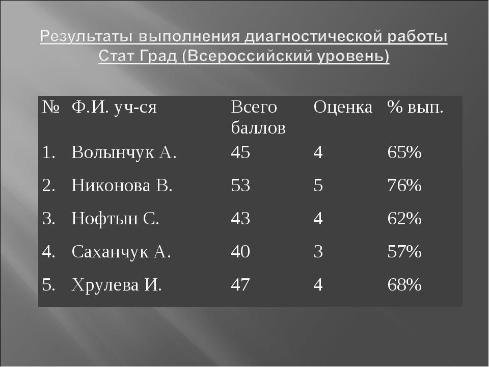 №Ф.И. уч-сяВсего балловОценка% вып. 1.Волынчук А.45465% 2.Никонова В...
