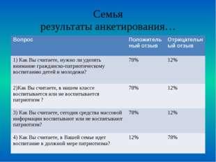 Семья результаты анкетирования… Вопрос Положительный отзыв Отрицательный отзы