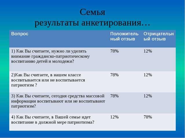 Семья результаты анкетирования… Вопрос Положительный отзыв Отрицательный отзы...