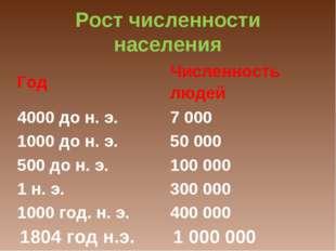Рост численности населения ГодЧисленность людей 4000 до н. э.7 000 1000 до