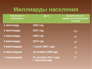 Миллиарды населения Численность населенияДатаКоличество лет между контроль