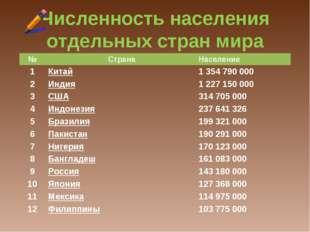 Численность населения отдельных стран мира №СтранаНаселение 1Китай1354