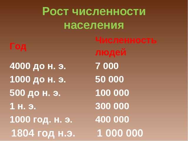 Рост численности населения ГодЧисленность людей 4000 до н. э.7 000 1000 до...
