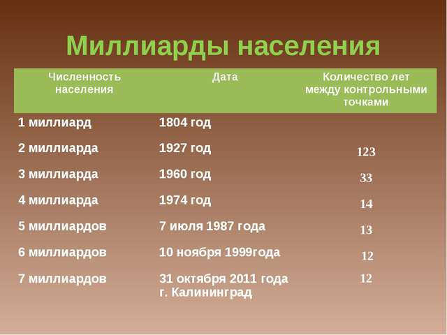 Миллиарды населения Численность населенияДатаКоличество лет между контроль...