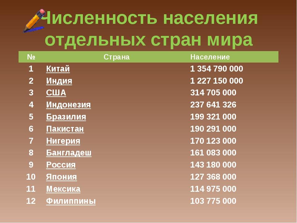 Численность населения отдельных стран мира №СтранаНаселение 1Китай1354...