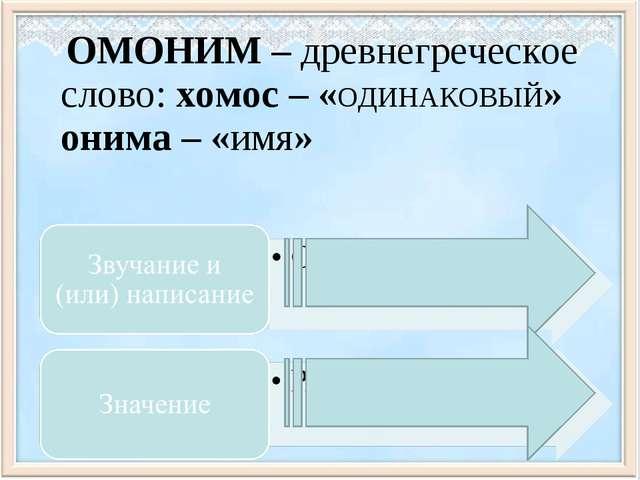 ОМОНИМ – древнегреческое слово: хомос – «ОДИНАКОВЫЙ» онима – «имя»