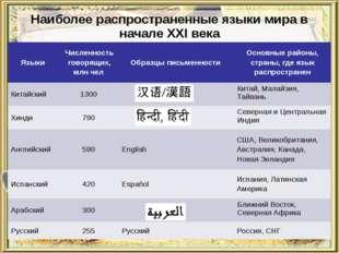 Наиболее распространенные языки мира в начале XXI века Языки Численность гово