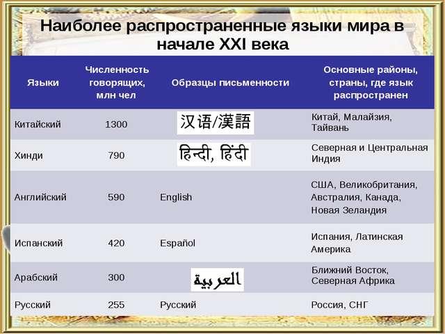 Наиболее распространенные языки мира в начале XXI века Языки Численность гово...