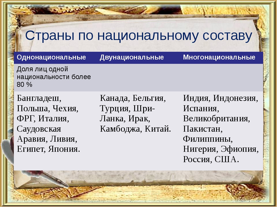 Страны по национальному составу Однонациональные Двунациональные Многонациона...