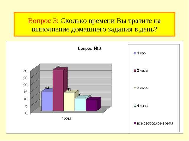 Вопрос 3: Сколько времени Вы тратите на выполнение домашнего задания в день?