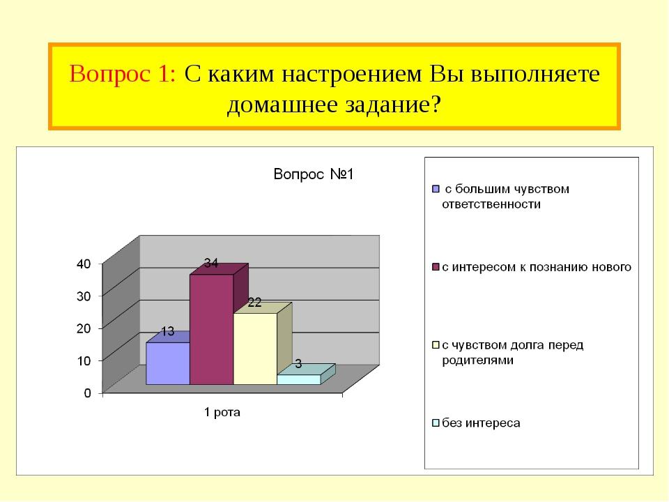 Вопрос 1: С каким настроением Вы выполняете домашнее задание?