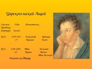 Спальня Годы Воспитанник Прозвище (дортуар) жизни № 14 1799-1837 Александр Фр