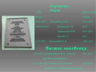 Директора Лицея Годы Годы службы Жизни в Лицее 1765-1814 Малиновский В.Ф. 181