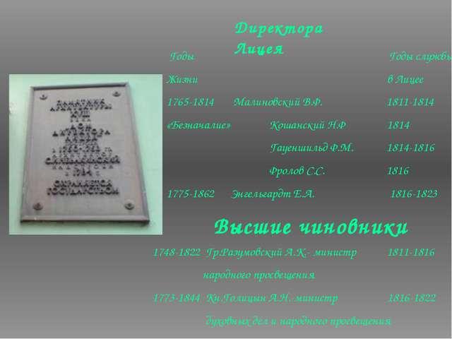 Директора Лицея Годы Годы службы Жизни в Лицее 1765-1814 Малиновский В.Ф. 181...