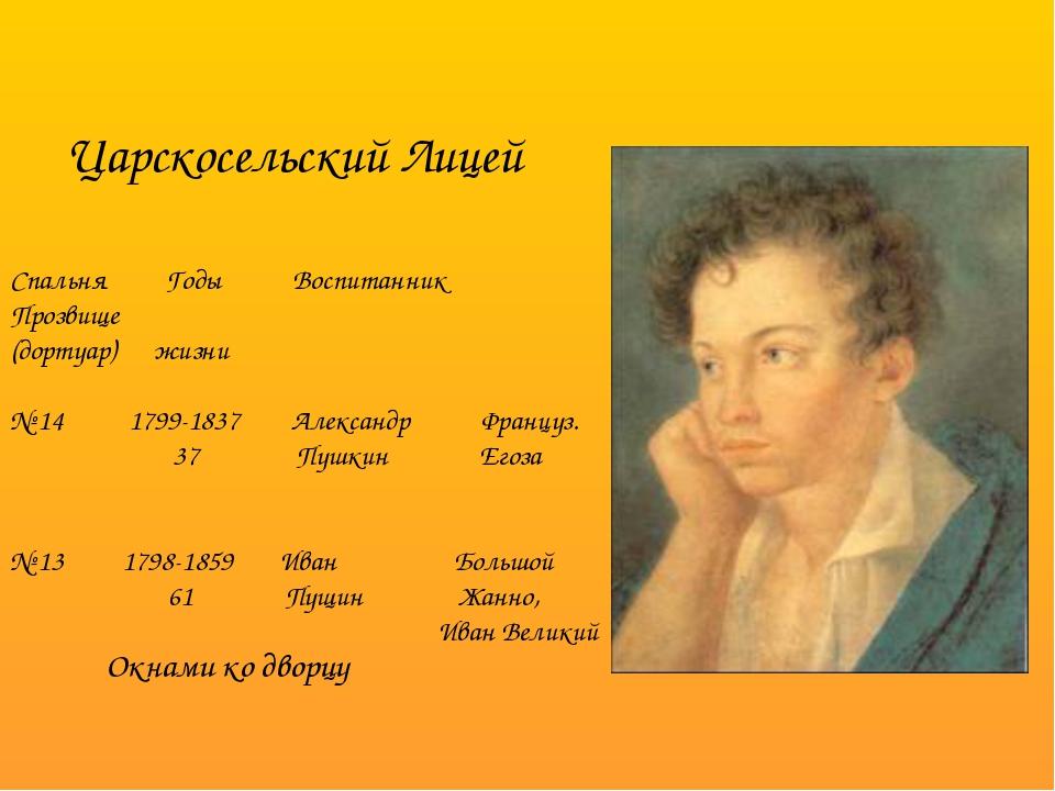 Спальня Годы Воспитанник Прозвище (дортуар) жизни № 14 1799-1837 Александр Фр...