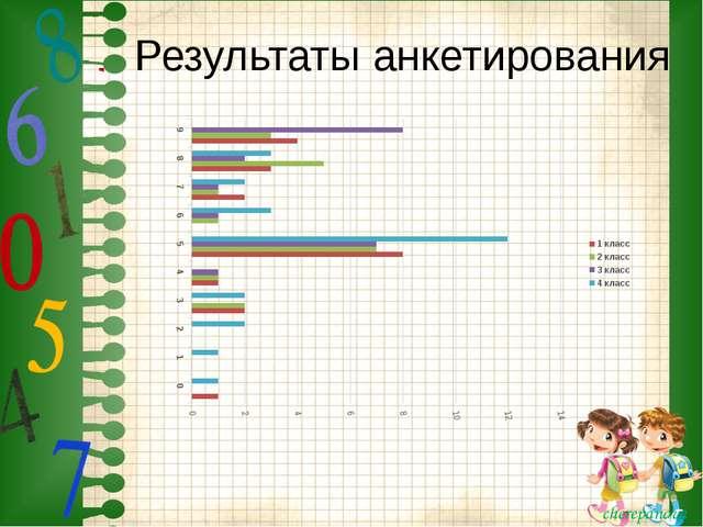 Результаты анкетирования cherepanova cherepanova