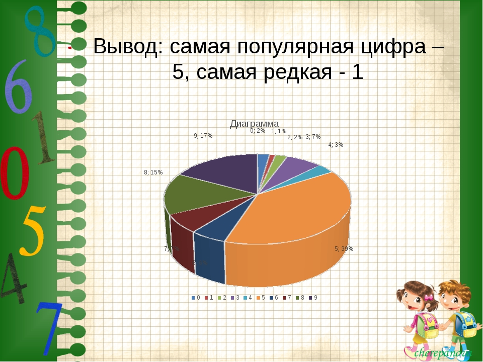 Вывод: самая популярная цифра – 5, самая редкая - 1 cherepanova cherepanova