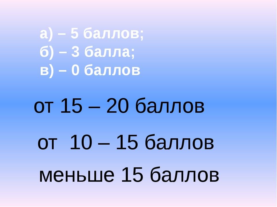 Уткина М.А. а) – 5 баллов; б) – 3 балла; в) – 0 баллов от 15 – 20 баллов от 1...