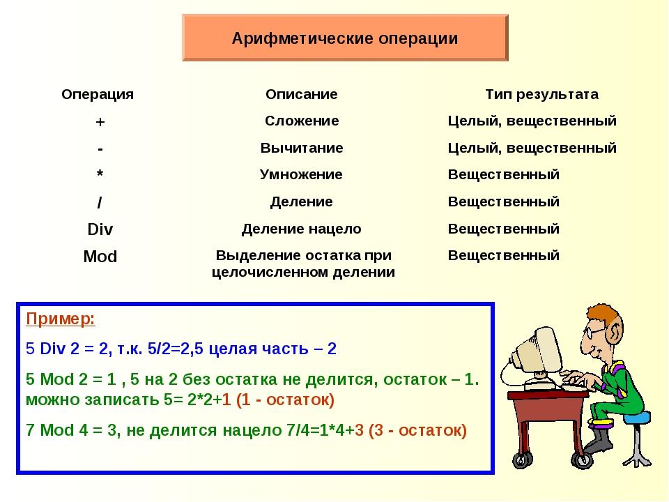 Арифметические операции Пример: 5 Div 2 = 2, т.к. 5/2=2,5 целая часть – 2 Mod...