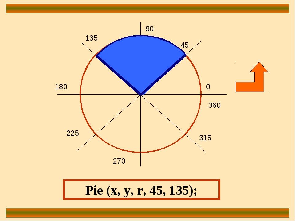 0 90 180 270 360 45 135 225 315 Pie (x, y, r, 45, 135);