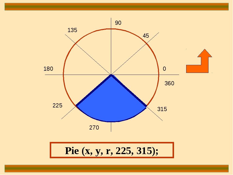0 90 180 270 360 45 135 225 315 Pie (x, y, r, 225, 315);