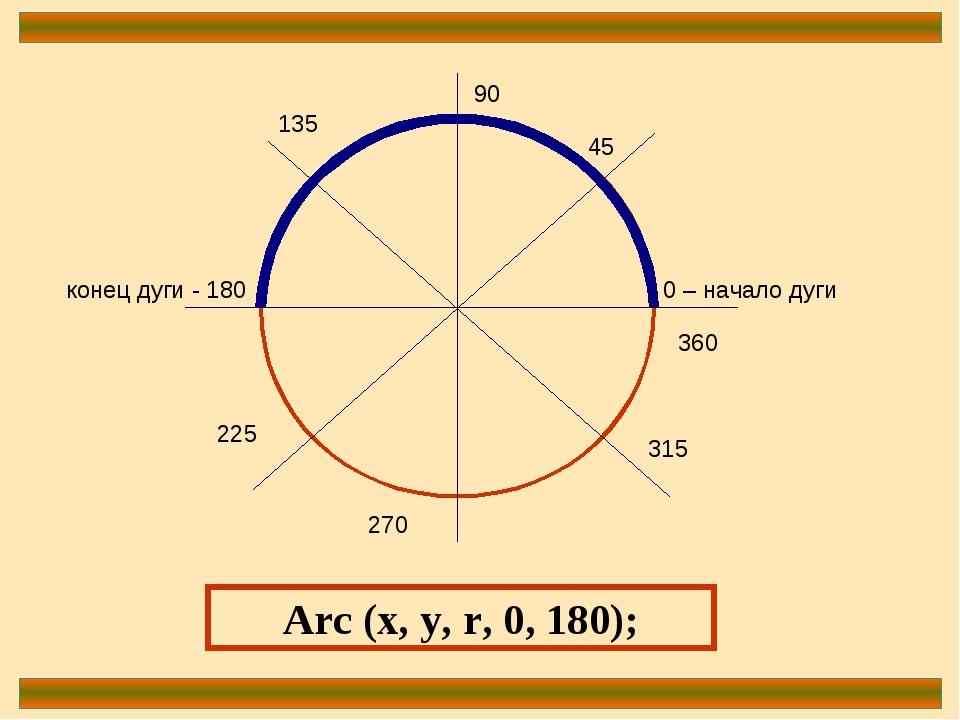 0 – начало дуги 90 конец дуги - 180 270 360 45 135 225 315 Arc (x, y, r, 0, 1...
