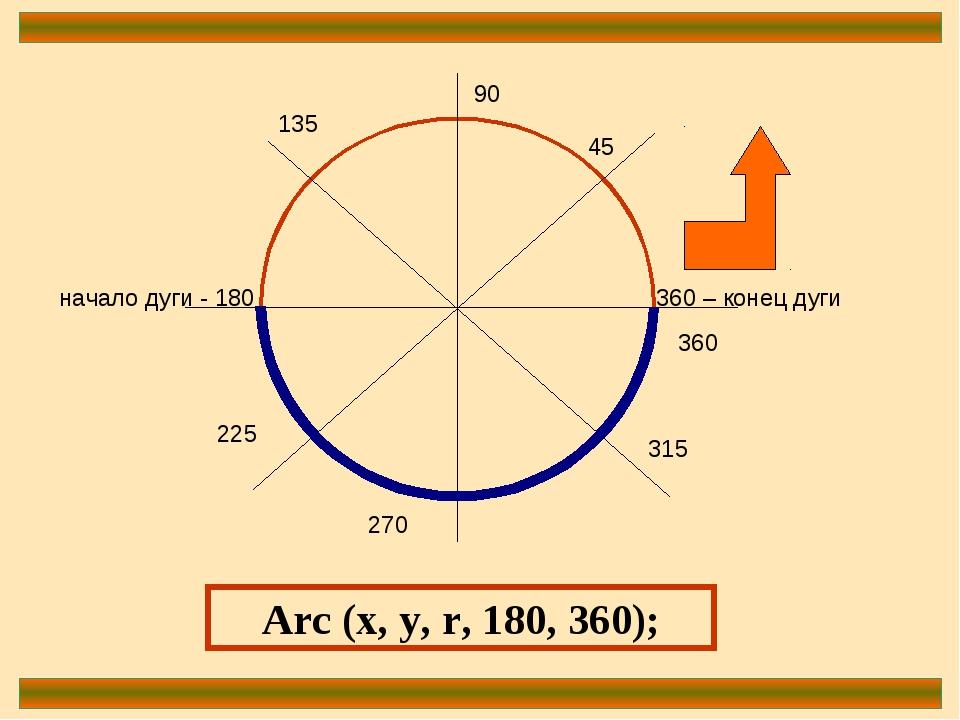 360 – конец дуги 90 начало дуги - 180 270 360 45 135 225 315 Arc (x, y, r, 18...