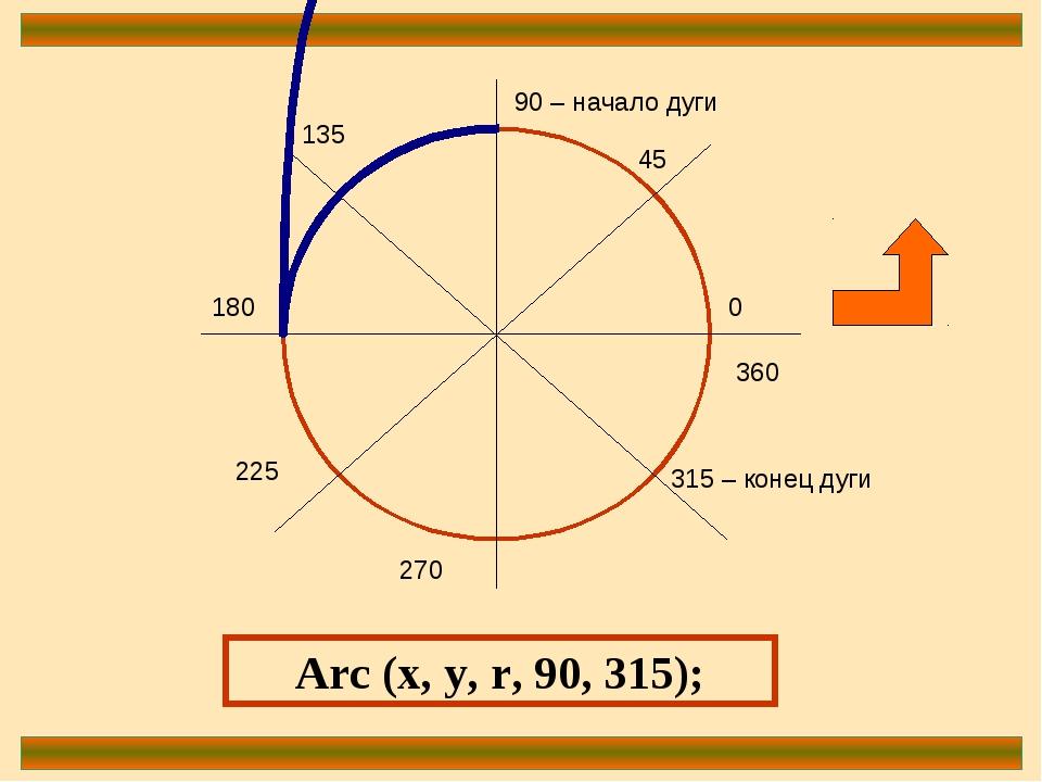 0 90 – начало дуги 180 270 360 45 135 225 315 – конец дуги Arc (x, y, r, 90,...