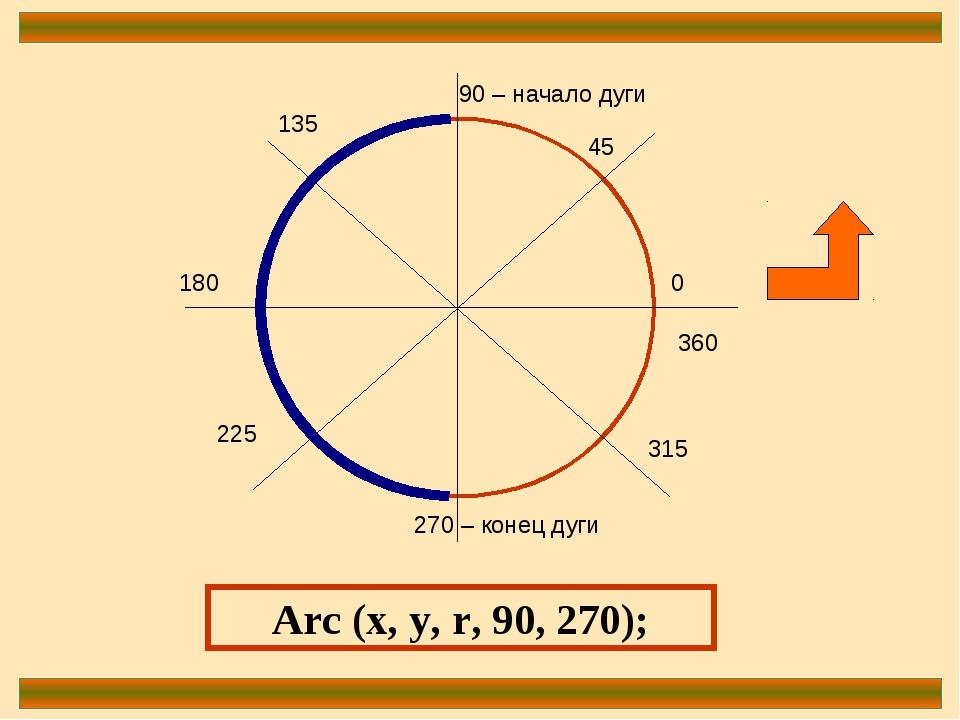 0 90 – начало дуги 180 270 – конец дуги 360 45 135 225 315 Arc (x, y, r, 90,...
