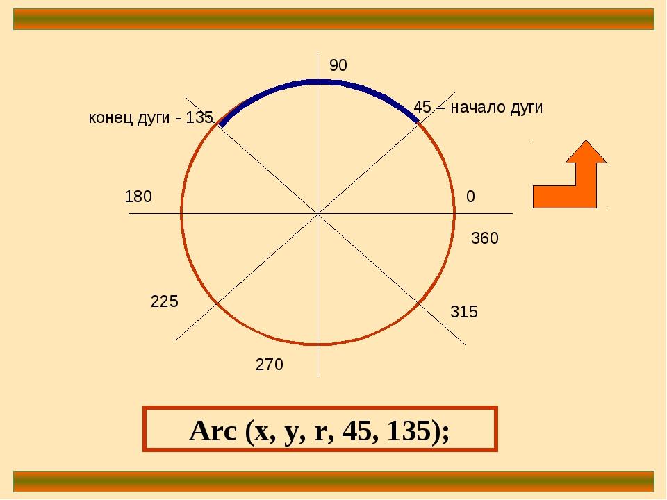0 90 180 270 360 45 – начало дуги конец дуги - 135 225 315 Arc (x, y, r, 45,...
