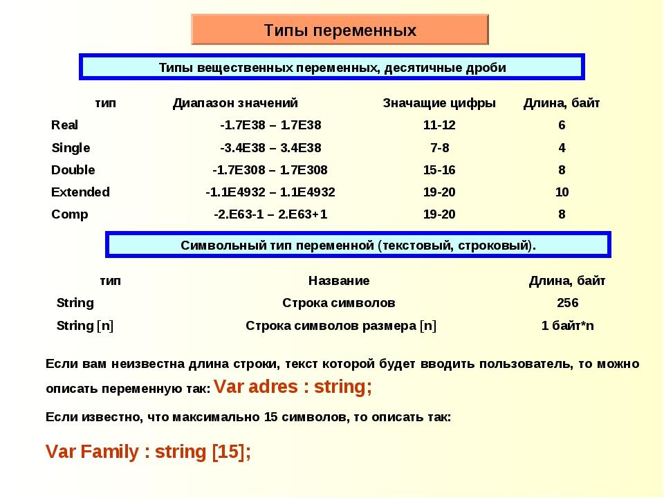 Типы переменных Типы вещественных переменных, десятичные дроби Символьный тип...