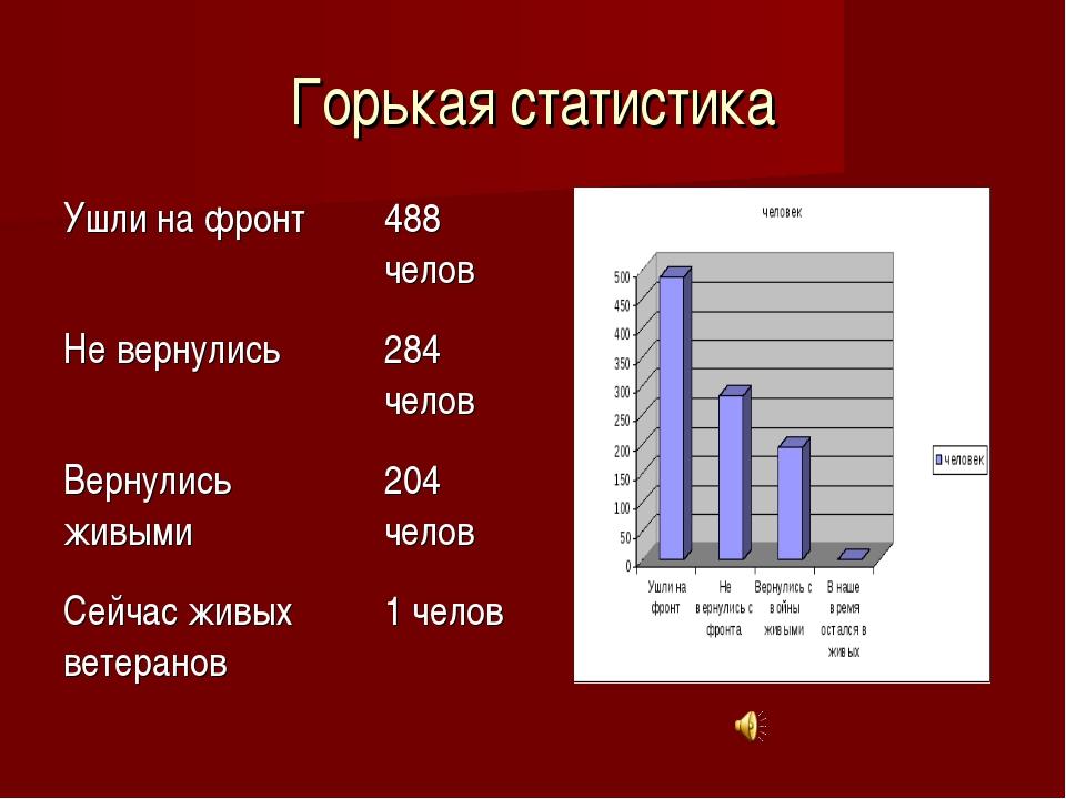Горькая статистика