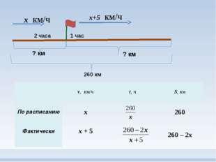х км/ч 2 часа 1 час х+5 км/ч 260 км ? км ? км v,км/ч t,ч S,км По расписанию х