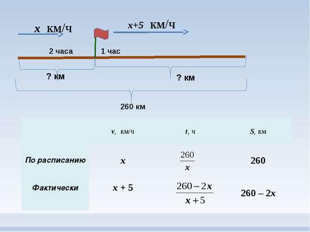 х км/ч 2 часа 1 час х+5 км/ч 260 км ? км ? км v,км/ч t,ч S,км По расписанию х...