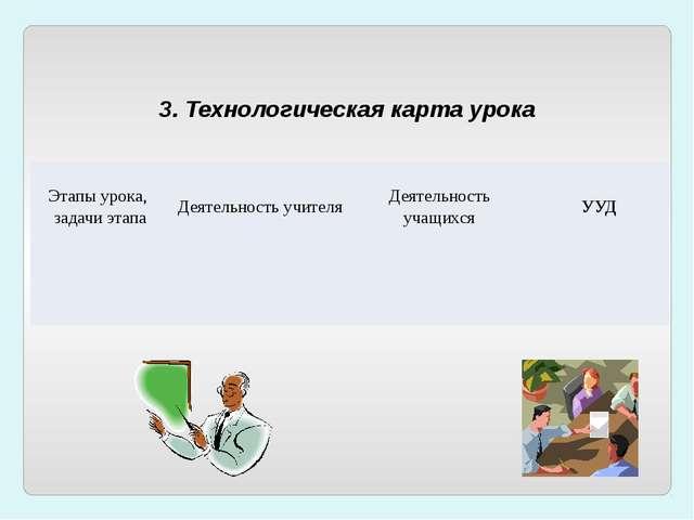 3. Технологическая карта урока Этапы урока, задачи этапа Деятельность учителя...