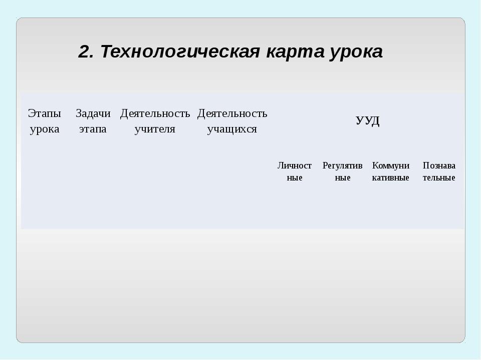 2. Технологическая карта урока Этапы урока Задачи этапа Деятельность учителя...