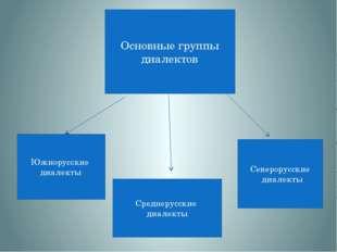 Основные группы диалектов Южнорусские диалекты Среднерусские диалекты Северор