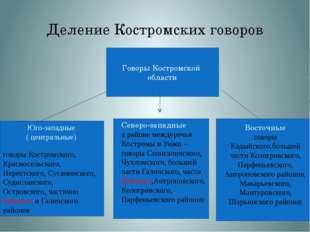 Деление Костромских говоров Говоры Костромской области говоры Костромского, К