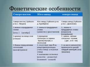 Фонетические особенности Северо-восток Юго-запад северо-запад Северо-восток (